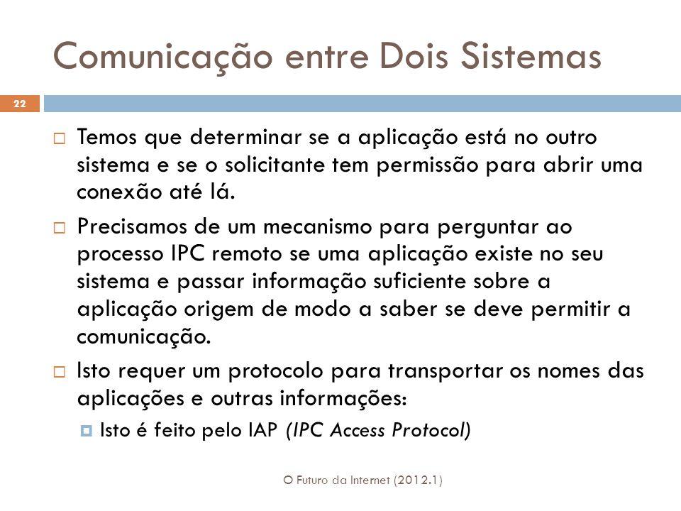 Comunicação entre Dois Sistemas O Futuro da Internet (2012.1) 22 Temos que determinar se a aplicação está no outro sistema e se o solicitante tem perm