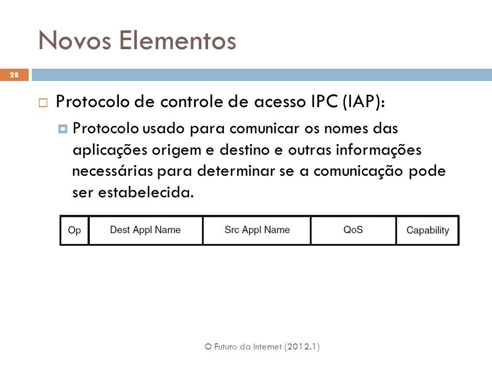 Novos Elementos O Futuro da Internet (2012.1) 28 Protocolo de controle de acesso IPC (IAP): Protocolo usado para comunicar os nomes das aplicações ori