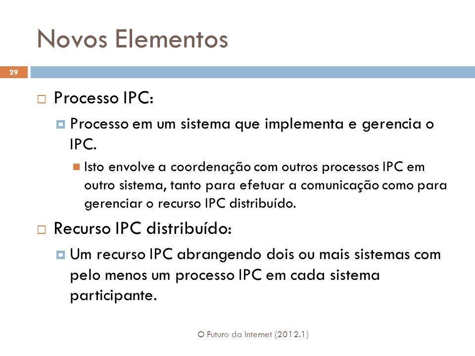 Novos Elementos O Futuro da Internet (2012.1) 29 Processo IPC: Processo em um sistema que implementa e gerencia o IPC. Isto envolve a coordenação com