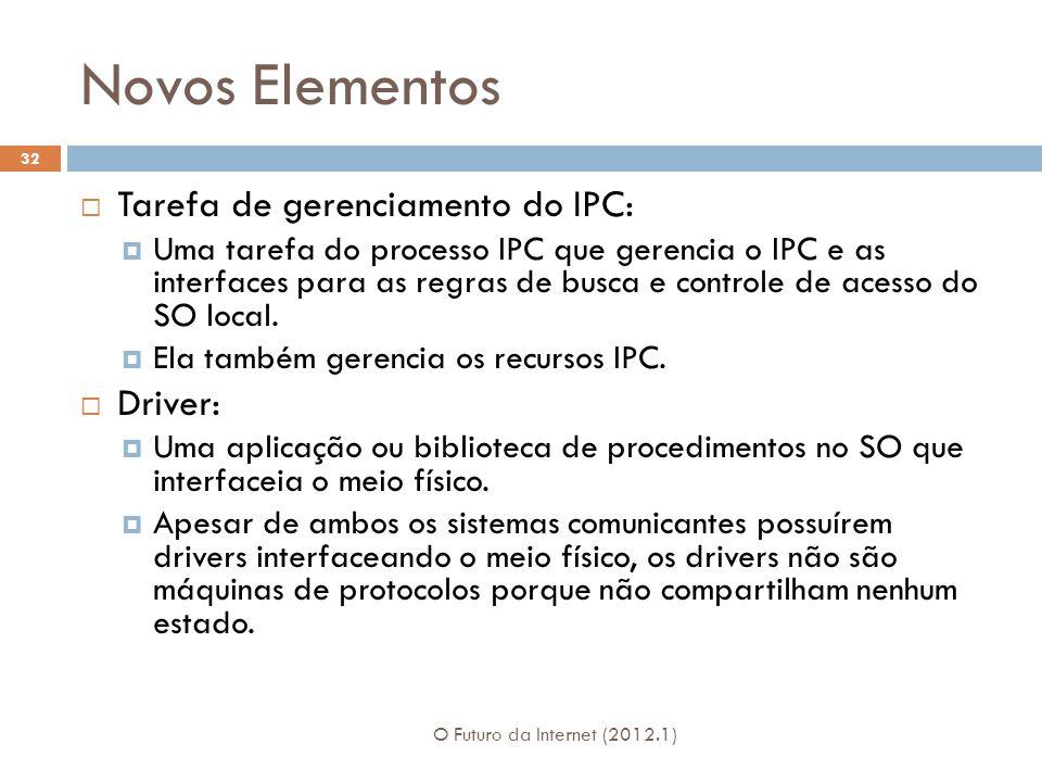 Novos Elementos O Futuro da Internet (2012.1) 32 Tarefa de gerenciamento do IPC: Uma tarefa do processo IPC que gerencia o IPC e as interfaces para as