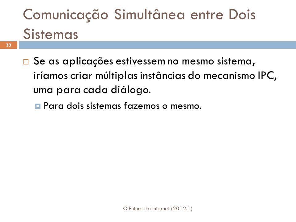 Comunicação Simultânea entre Dois Sistemas O Futuro da Internet (2012.1) 33 Se as aplicações estivessem no mesmo sistema, iríamos criar múltiplas inst