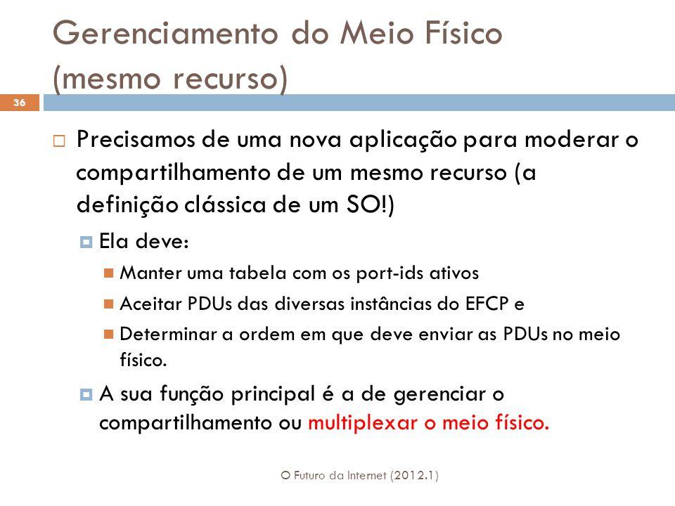 Gerenciamento do Meio Físico (mesmo recurso) O Futuro da Internet (2012.1) 36 Precisamos de uma nova aplicação para moderar o compartilhamento de um m