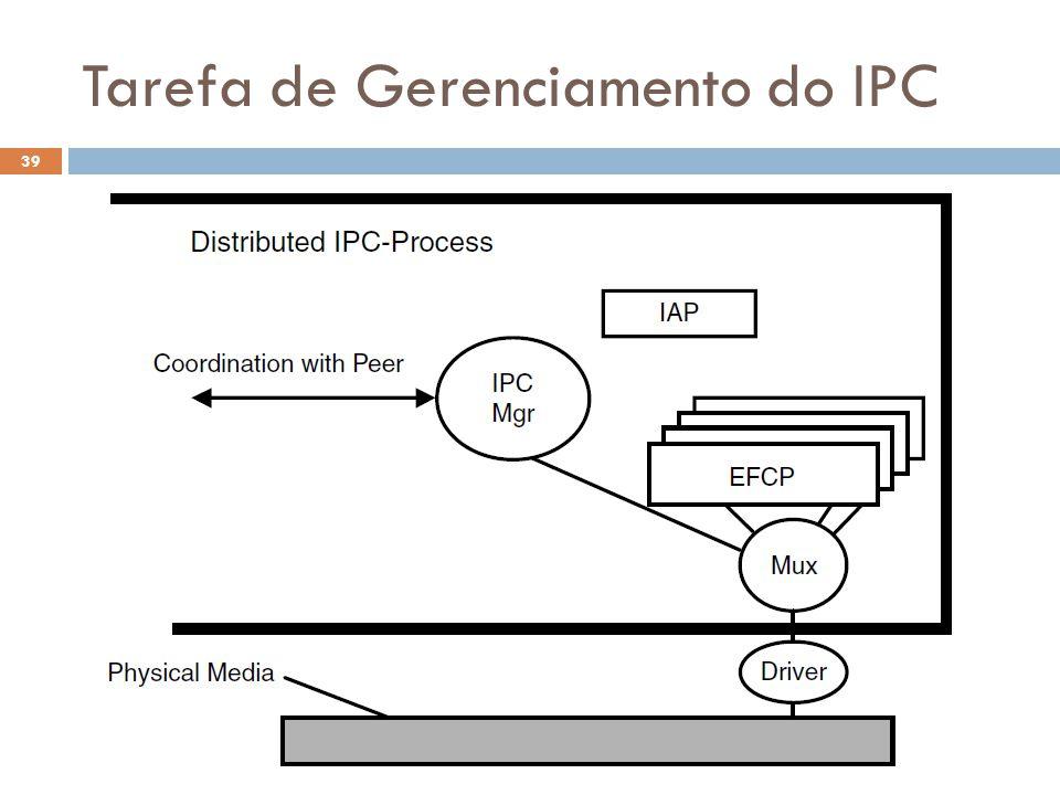 Tarefa de Gerenciamento do IPC O Futuro da Internet (2012.1) 39