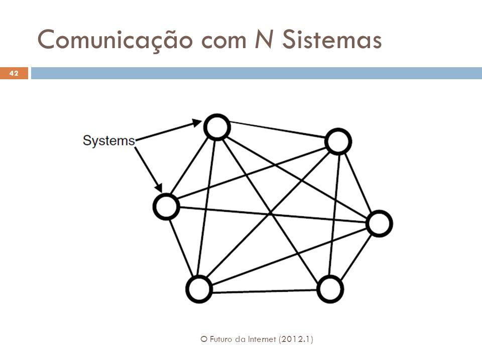 Comunicação com N Sistemas O Futuro da Internet (2012.1) 42