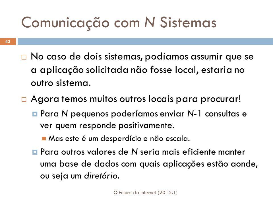Comunicação com N Sistemas O Futuro da Internet (2012.1) 43 No caso de dois sistemas, podíamos assumir que se a aplicação solicitada não fosse local,