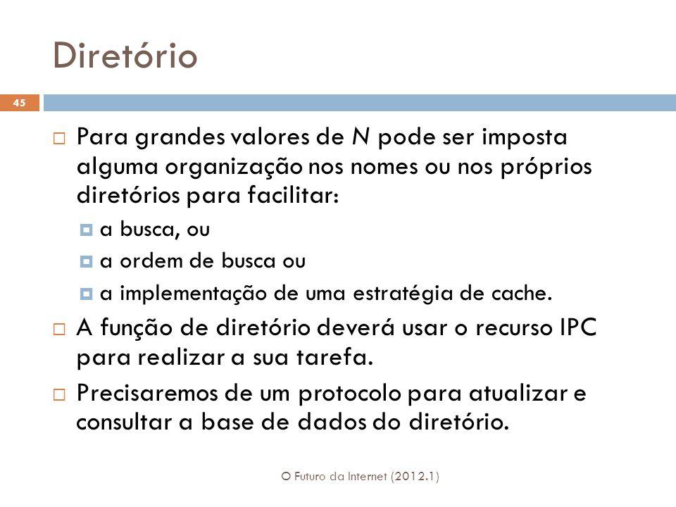 Diretório O Futuro da Internet (2012.1) 45 Para grandes valores de N pode ser imposta alguma organização nos nomes ou nos próprios diretórios para fac