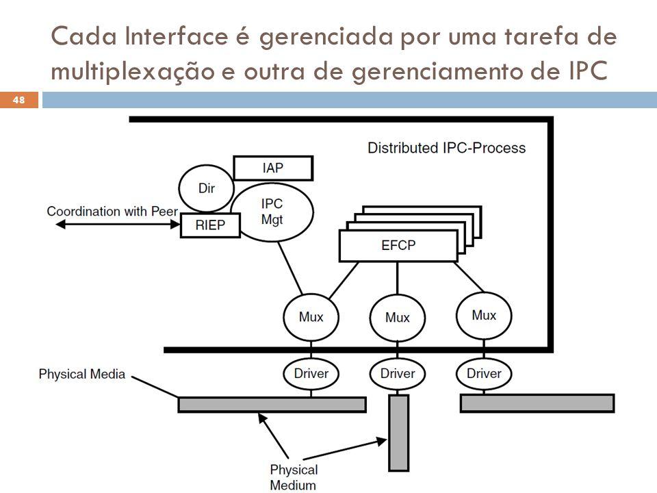 Cada Interface é gerenciada por uma tarefa de multiplexação e outra de gerenciamento de IPC O Futuro da Internet (2012.1) 48