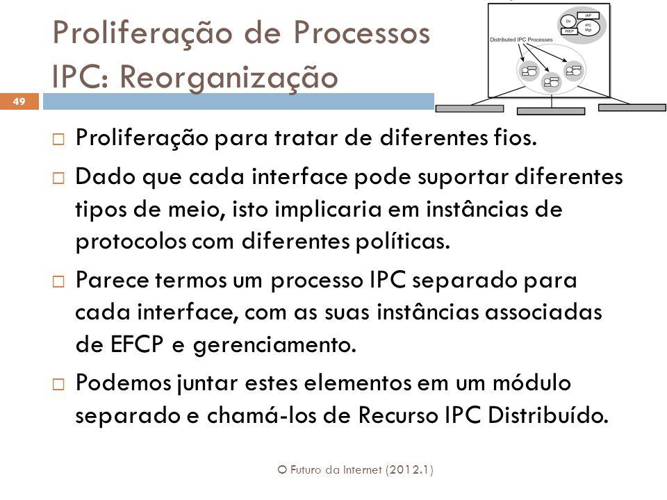 Proliferação de Processos IPC: Reorganização O Futuro da Internet (2012.1) 49 Proliferação para tratar de diferentes fios. Dado que cada interface pod