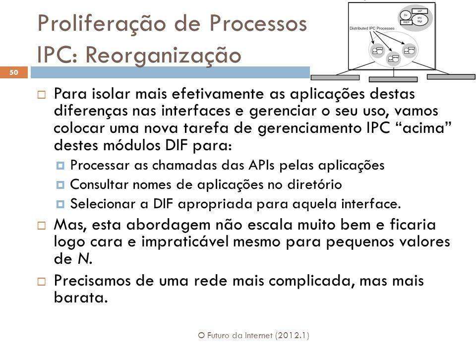 Proliferação de Processos IPC: Reorganização O Futuro da Internet (2012.1) 50 Para isolar mais efetivamente as aplicações destas diferenças nas interf