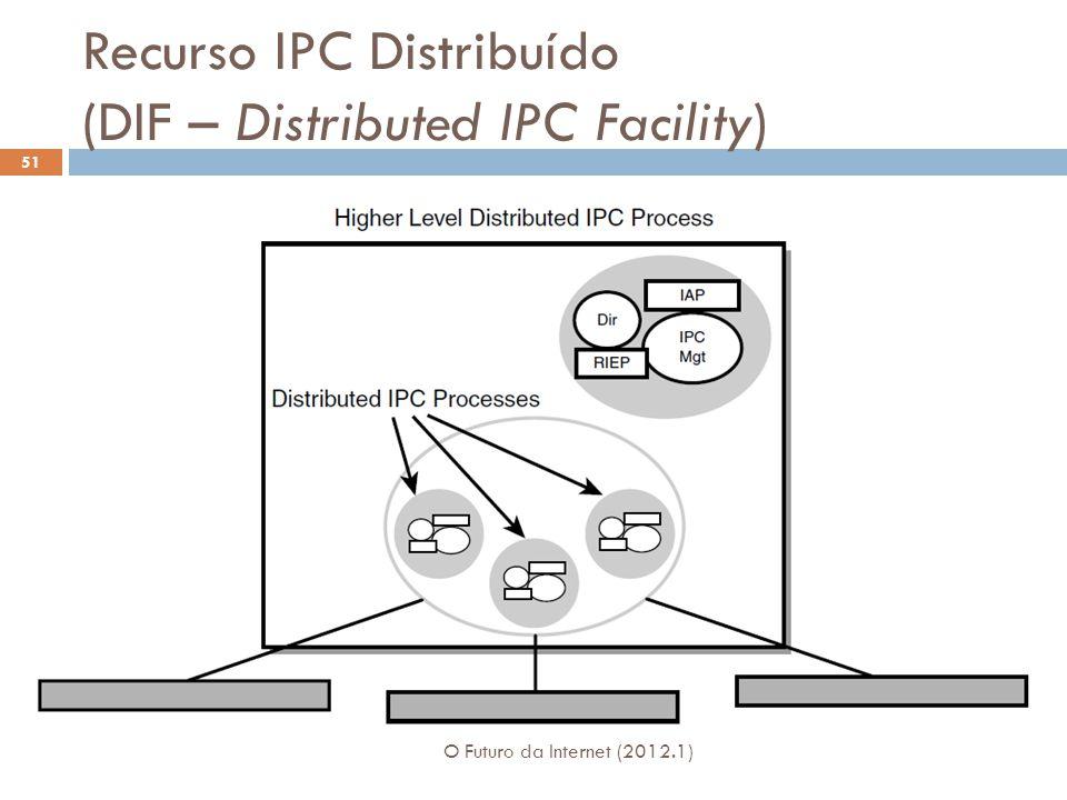 Recurso IPC Distribuído (DIF – Distributed IPC Facility) O Futuro da Internet (2012.1) 51