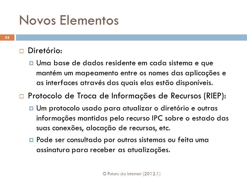 Novos Elementos O Futuro da Internet (2012.1) 52 Diretório: Uma base de dados residente em cada sistema e que mantém um mapeamento entre os nomes das