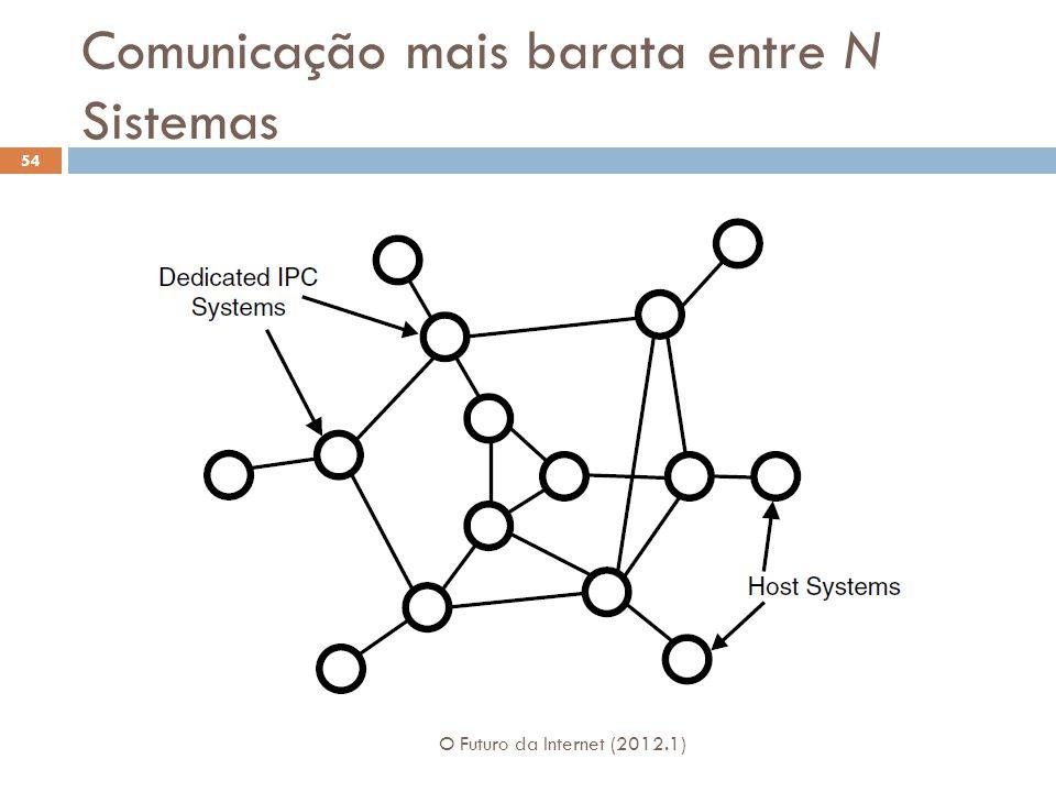 Comunicação mais barata entre N Sistemas O Futuro da Internet (2012.1) 54