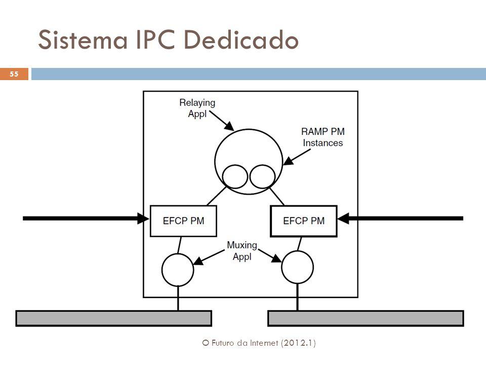 Sistema IPC Dedicado O Futuro da Internet (2012.1) 55