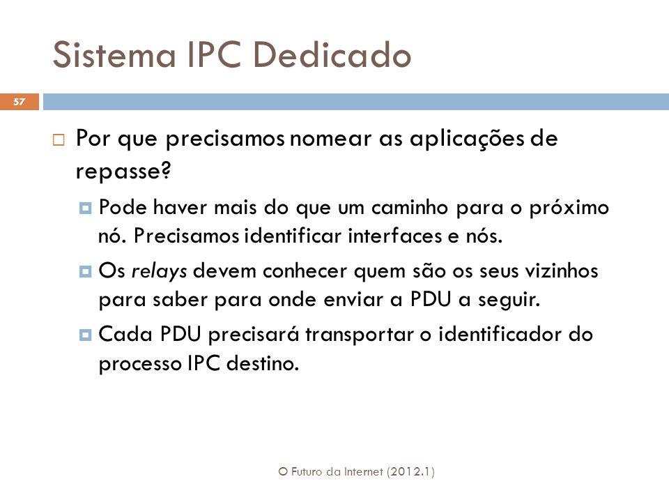 Sistema IPC Dedicado O Futuro da Internet (2012.1) 57 Por que precisamos nomear as aplicações de repasse? Pode haver mais do que um caminho para o pró