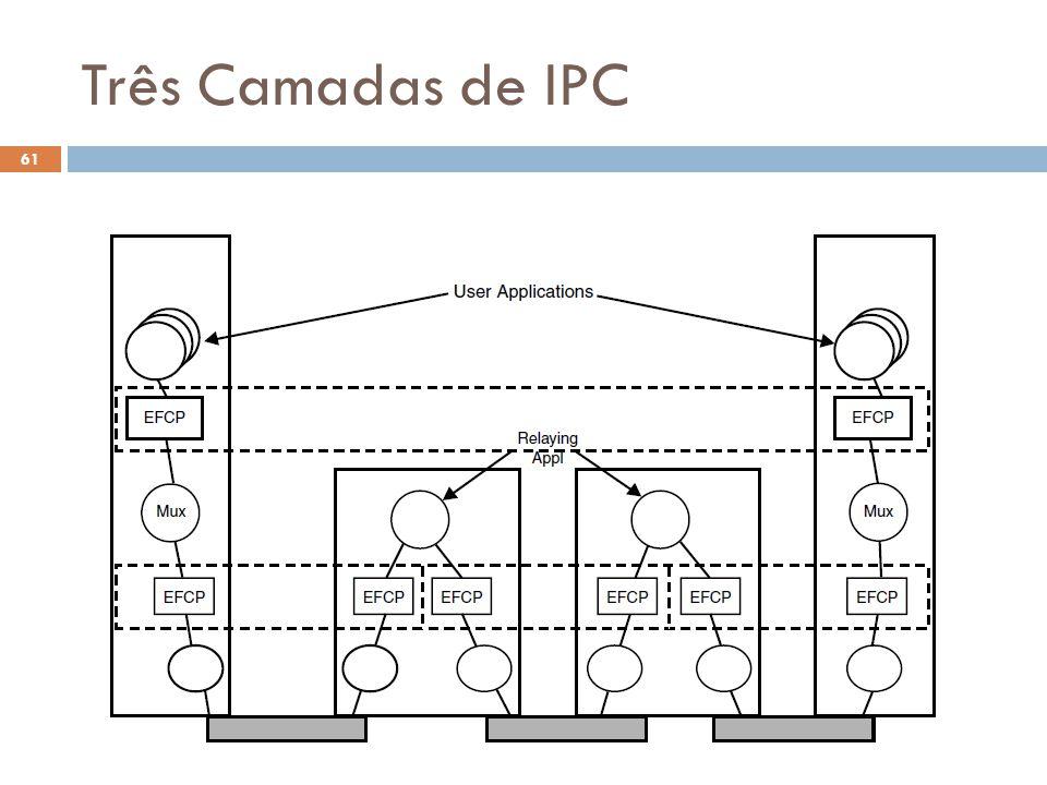 Três Camadas de IPC O Futuro da Internet (2012.1) 61