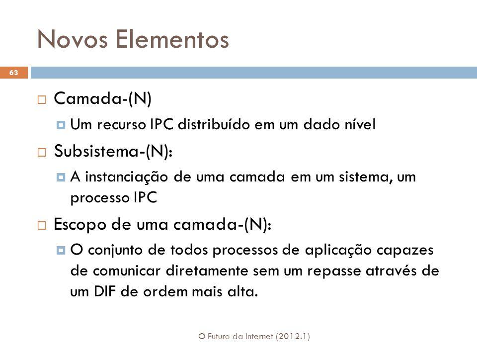 Novos Elementos O Futuro da Internet (2012.1) 63 Camada-(N) Um recurso IPC distribuído em um dado nível Subsistema-(N): A instanciação de uma camada e