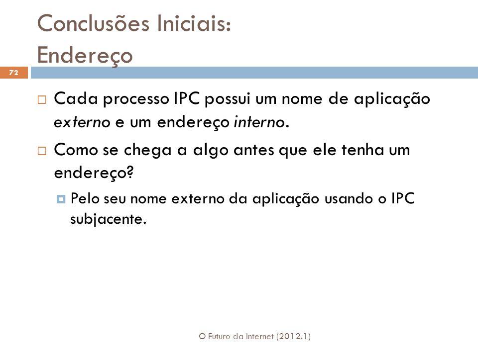 Conclusões Iniciais: Endereço O Futuro da Internet (2012.1) 72 Cada processo IPC possui um nome de aplicação externo e um endereço interno. Como se ch