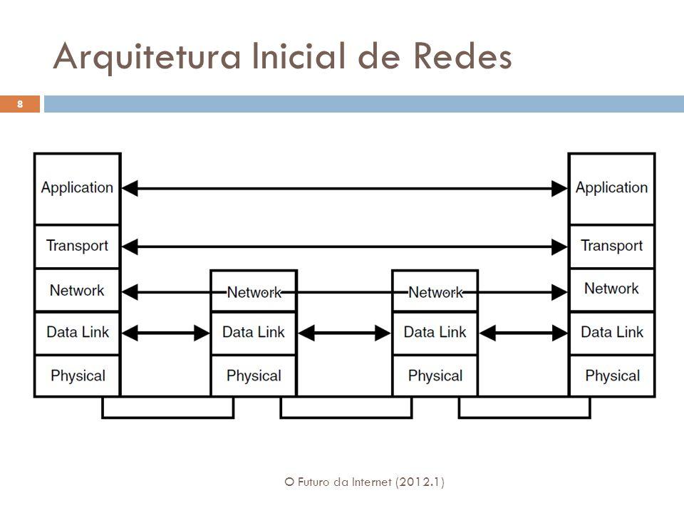 Arquitetura Inicial de Redes O Futuro da Internet (2012.1) 8