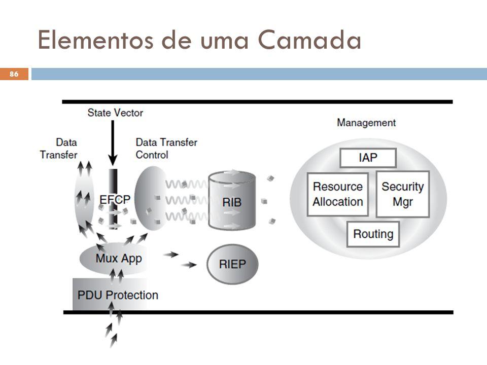 Elementos de uma Camada O Futuro da Internet (2012.1) 86