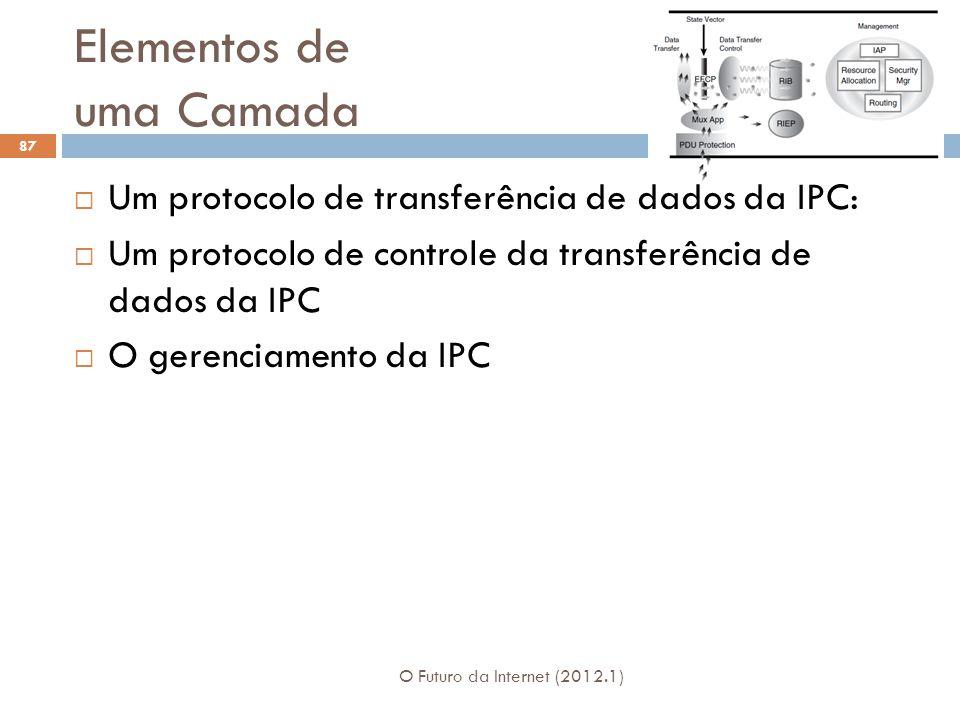Elementos de uma Camada O Futuro da Internet (2012.1) 87 Um protocolo de transferência de dados da IPC: Um protocolo de controle da transferência de d