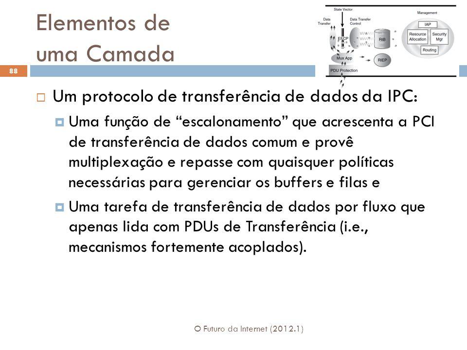 Elementos de uma Camada O Futuro da Internet (2012.1) 88 Um protocolo de transferência de dados da IPC: Uma função de escalonamento que acrescenta a P