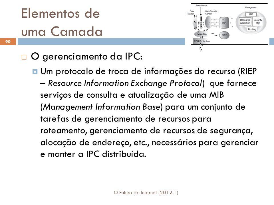 Elementos de uma Camada O Futuro da Internet (2012.1) 90 O gerenciamento da IPC: Um protocolo de troca de informações do recurso (RIEP – Resource Info