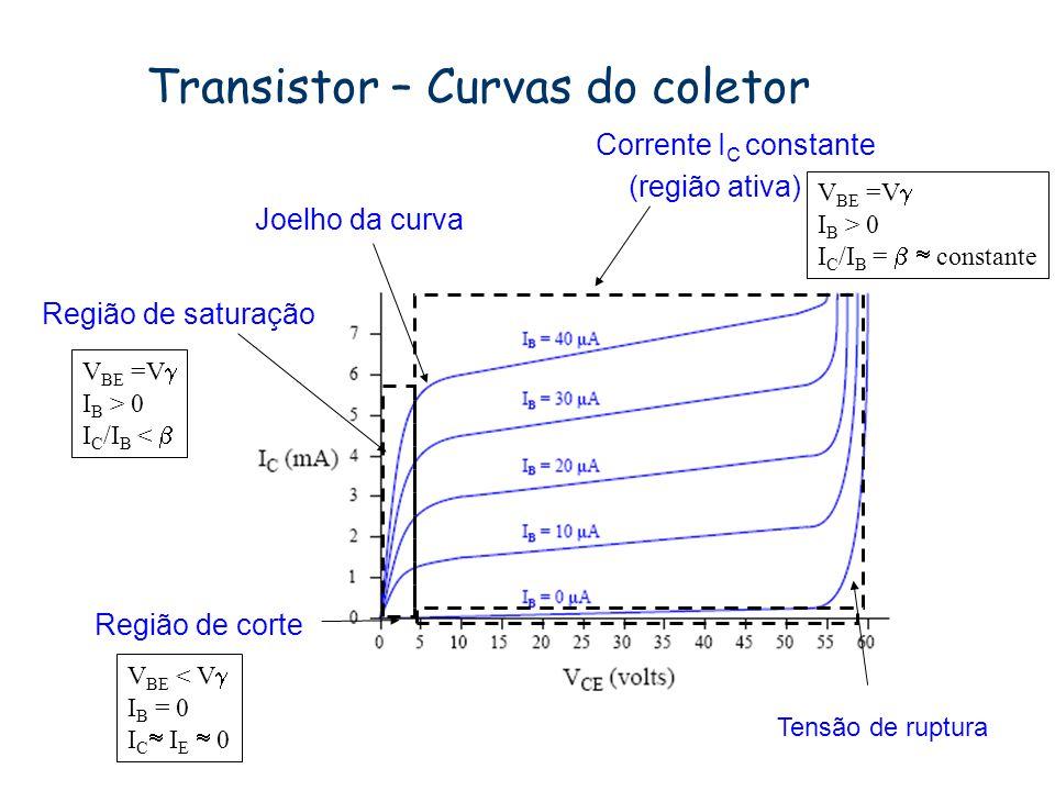 Transistor – Emissor comum - características I E = I B + I C V CE = V C – V E V CB = V C – V B I B = (V IN - V BE )/R B 0.7V Curva da base out