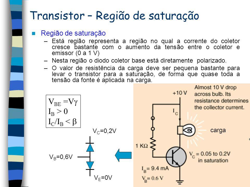 Transistor – regiões de operação Modo de operação Junção EB (emissor-base) Junção BC (emissor-coletor) Aplicações Zona ativaPolarização direta Polariz