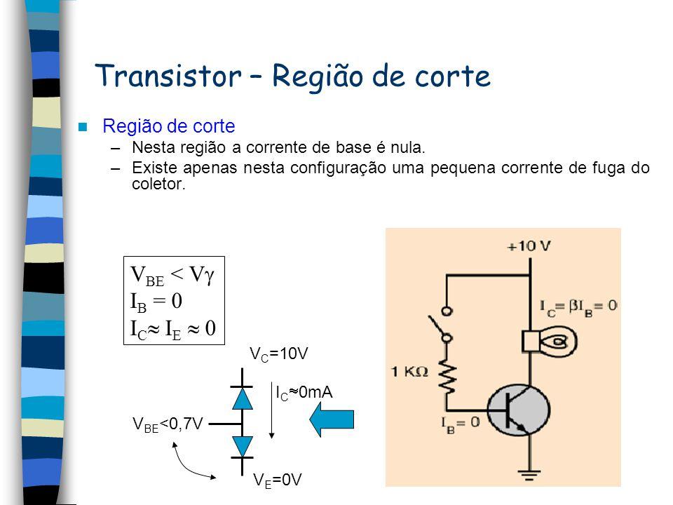 Transistor – Região de saturação Região de saturação –Está região representa a região no qual a corrente do coletor cresce bastante com o aumento da t