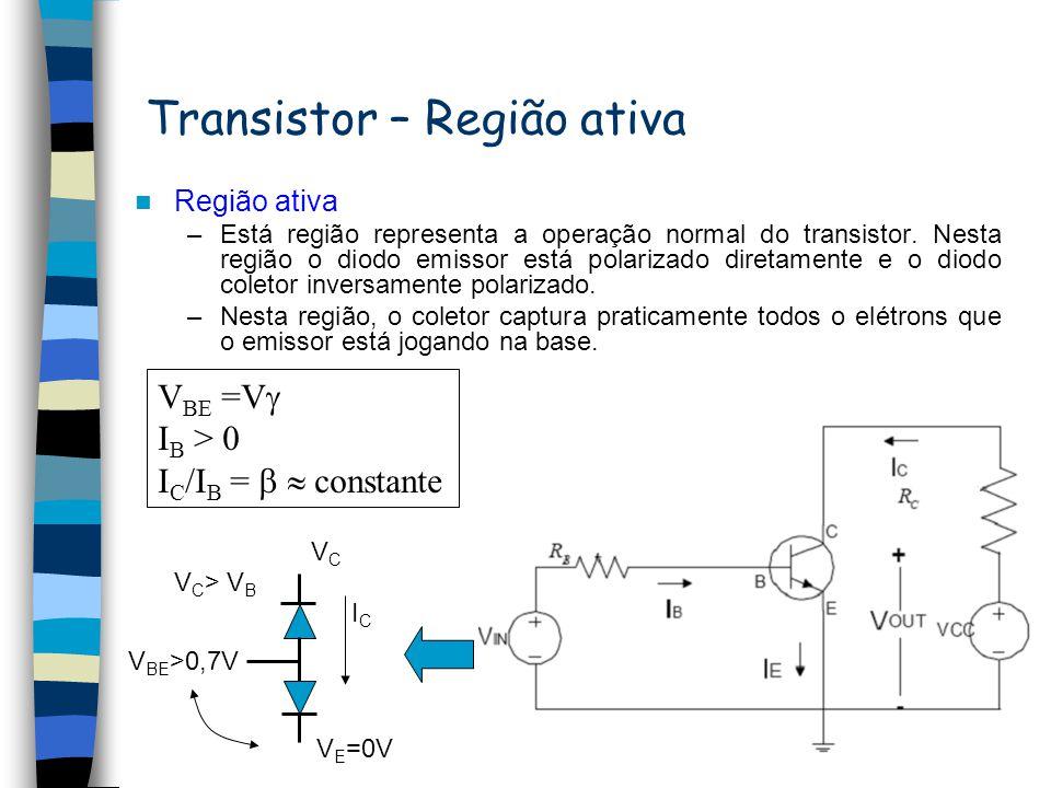 Transistor – Região de corte Região de corte –Nesta região a corrente de base é nula. –Existe apenas nesta configuração uma pequena corrente de fuga d