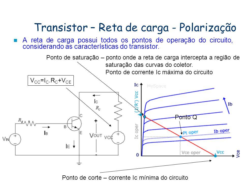 Transistor – Região ativa Região ativa –Está região representa a operação normal do transistor. Nesta região o diodo emissor está polarizado diretamen