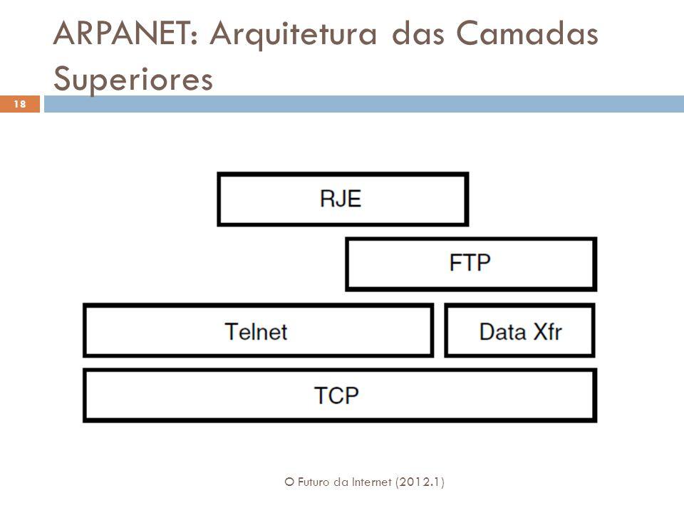 ARPANET: Arquitetura das Camadas Superiores O Futuro da Internet (2012.1) 18