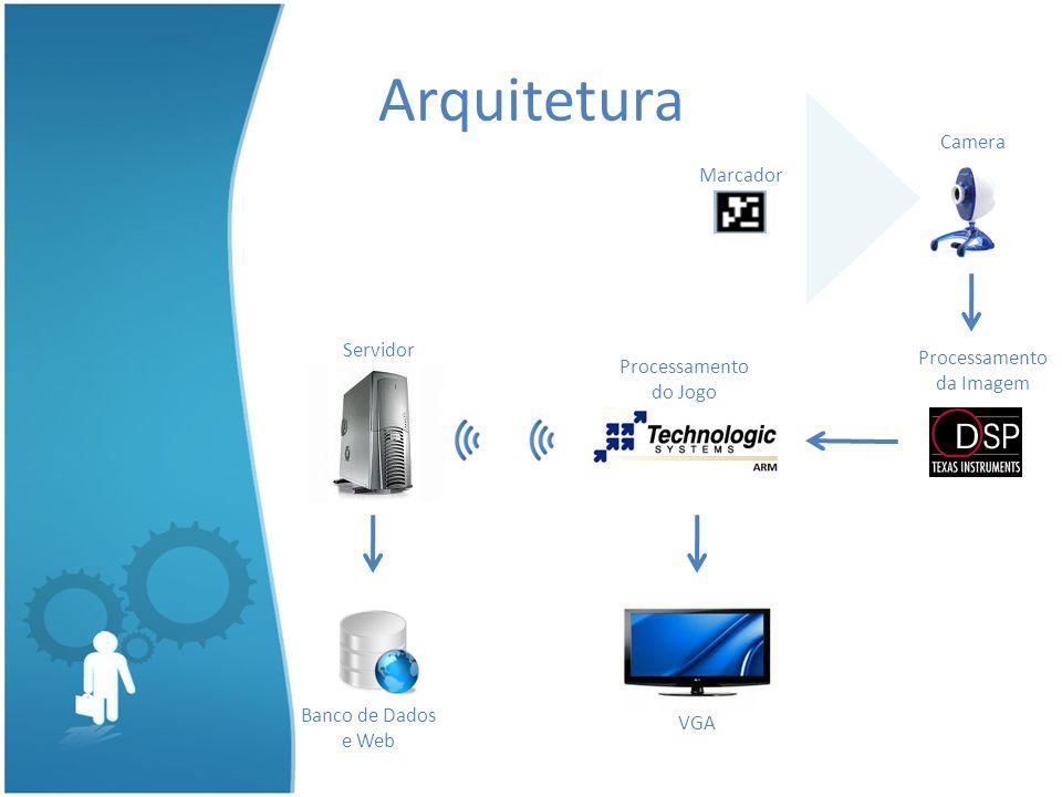 Arquitetura Marcador Camera Processamento da Imagem Processamento do Jogo Servidor Banco de Dados e Web VGA