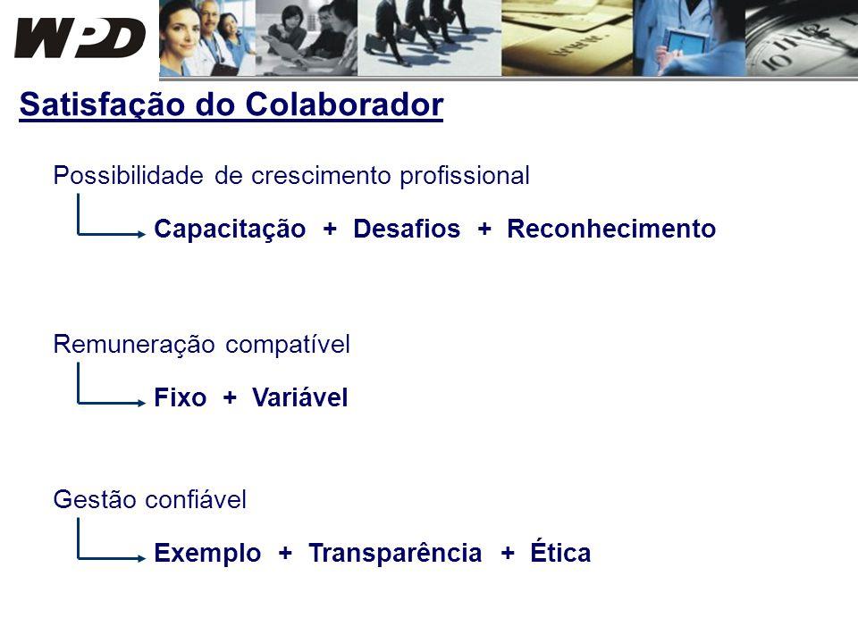 Possibilidade de crescimento profissional Capacitação + Desafios + Reconhecimento Gestão confiável Exemplo + Transparência + Ética Satisfação do Colab