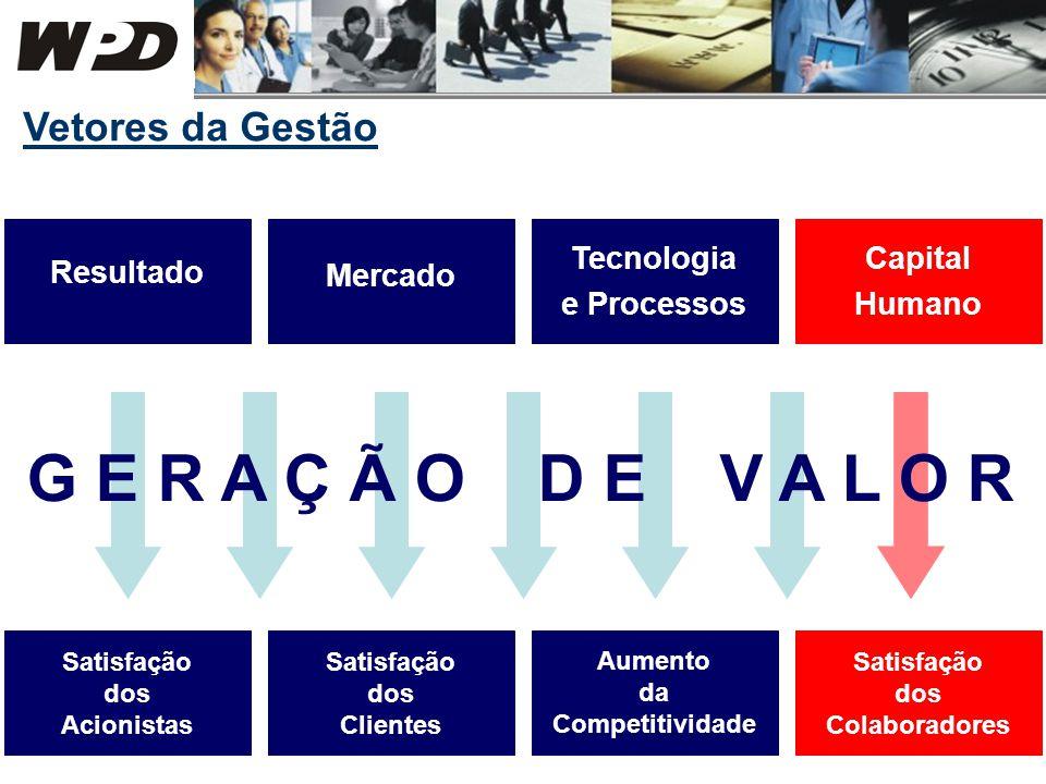 Resultado Vetores da Gestão Mercado Tecnologia e Processos Capital Humano G E R A Ç Ã O D E V A L O R Aumento da Competitividade Satisfação dos Acioni
