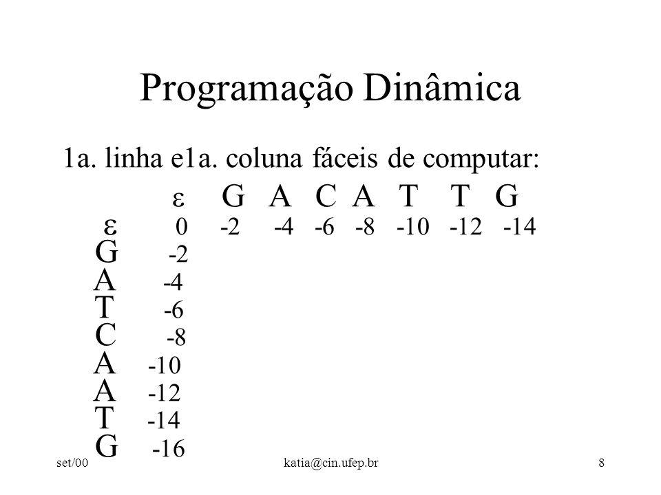 set/00katia@cin.ufep.br9 Programação Dinâmica Dado que eu sei computar os scores dos melhores alinhamentos entre prefixos de s e t com tamanhos menores que i e j, respectivamente, como eu posso calcular o melhor alinhamento de s[1..i] com t[1..j]?