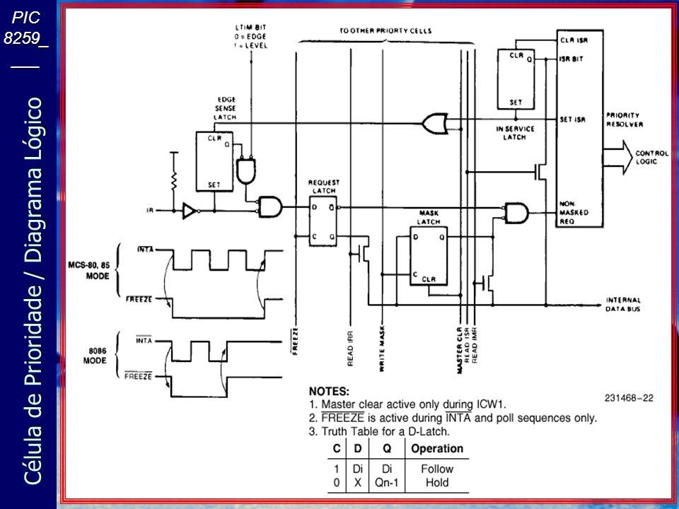 O Projeto dos PCs 8259A PIC (slave) 8259A PIC (master) CPU INTR Programável através de I/O-ports 0xA0-0xA1 Programável através de I/O-ports 0x20-0x21