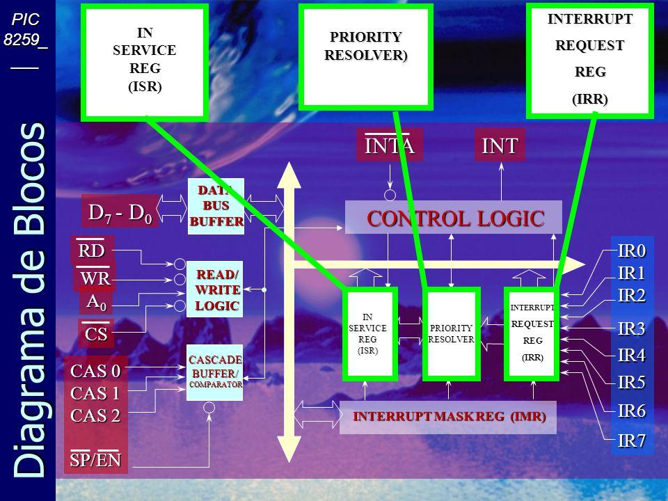 Diagrama de Blocos PIC 8259_ ___ D 7 - D 0 RD WR A0A0A0A0 CS CAS 0 CAS 1 CAS 2 SP/EN INSERVICEREG(ISR)PRIORITYRESOLVER DATABUSBUFFER READ/WRITELOGIC CASCADEBUFFER/COMPARATOR INTERRUPT MASK REG (IMR) INTERRUPTREQUESTREG(IRR) CONTROL LOGIC INTAINT IR0IR1IR2IR3IR4IR5IR6IR7 DATABUSBUFFER READ/WRITELOGIC CASCADEBUFFER/COMPARATOR