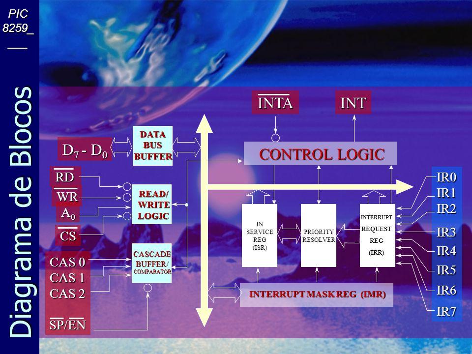 Diagrama de Blocos PIC 8259_ ___ D 7 - D 0 RD WR A0A0A0A0 CS CAS 0 CAS 1 CAS 2 SP/EN INSERVICEREG(ISR)PRIORITYRESOLVER DATABUSBUFFER READ/WRITELOGIC CASCADEBUFFER/COMPARATOR INTERRUPT MASK REG (IMR) INTERRUPTREQUESTREG(IRR) CONTROL LOGIC INTAINT IR0IR1IR2IR3IR4IR5IR6IR7 INTERRUPTREQUESTREG(IRR) PRIORITYRESOLVER) IN SERVICE REG (ISR)