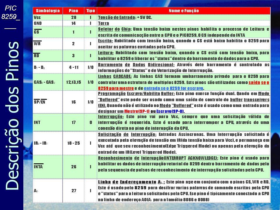Diagrama de Blocos PIC 8259_ ___ D 7 - D 0 RD WR A0A0A0A0 CS CAS 0 CAS 1 CAS 2 SP/EN INSERVICEREG(ISR)PRIORITYRESOLVER DATABUSBUFFER READ/WRITELOGIC CASCADEBUFFER/COMPARATOR INTERRUPT MASK REG (IMR) INTERRUPTREQUESTREG(IRR) CONTROL LOGIC INTAINT IR0IR1IR2IR3IR4IR5IR6IR7