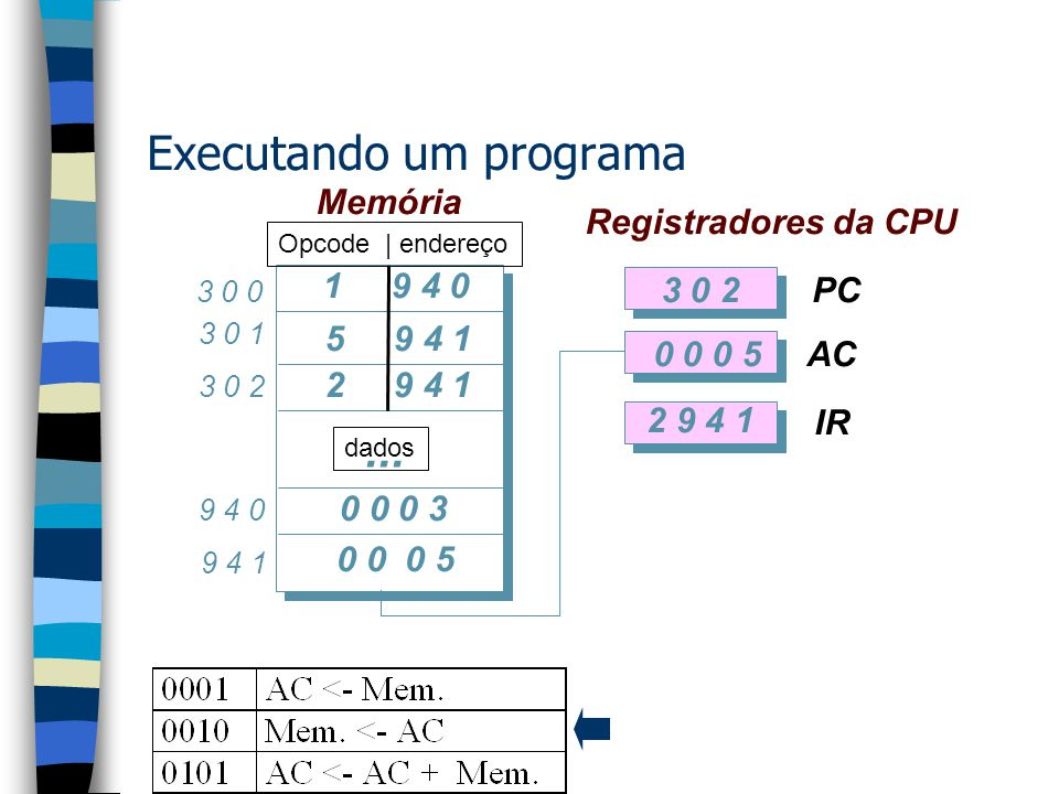 Executando um programa 1 9 4 0 5 9 4 1 2 9 4 1 0 0 0 3 0 0 0 5 3 0 2 2 9 4 1 3 0 0 9 4 1 9 4 0 3 0 2 3 0 1 PC AC IR Registradores da CPU...