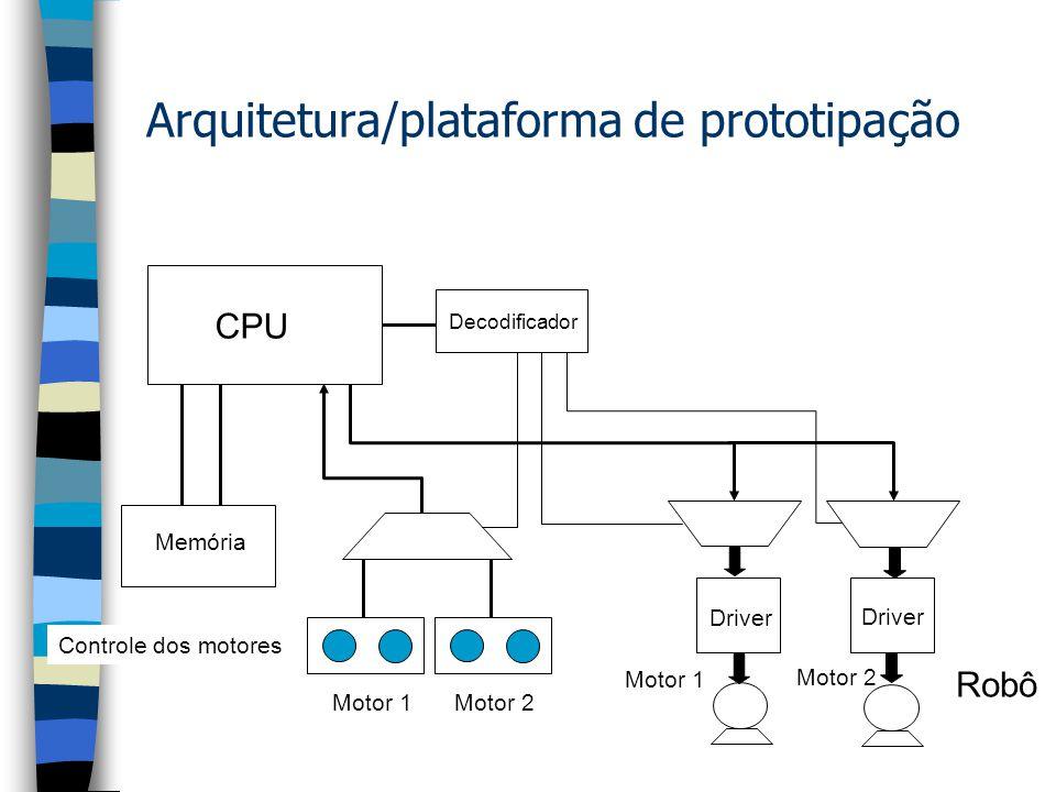 Arquitetura/plataforma de prototipação Robô CPU Motor 1 Motor 2 Memória Controle dos motores Motor 1 Motor 2 Decodificador Driver