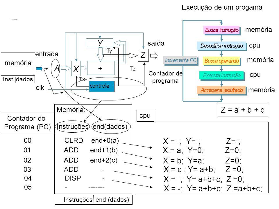 saída Y + X controle Tx Ty Z Tz entrada A clk Z = a + b + c X = -; Y=-; Z=-; 00 CLRD end+0(a) X = a; Y=0; Z=0; 05 - ------- Execução de um progama memória cpu memória cpu memória Contador de programa Memória: Instruções end(dados) Contador do Programa (PC) cpu 01 ADD end+1(b) X = b; Y=a; Z=0; 02 ADD end+2(c) X = c ; Y= a+b; Z =0; 03 ADD - X = -; Y= a+b+c; Z =0; X = -; Y= a+b+c; Z =a+b+c; 04 DISP - Instruções end (dados) memória Inst  dados