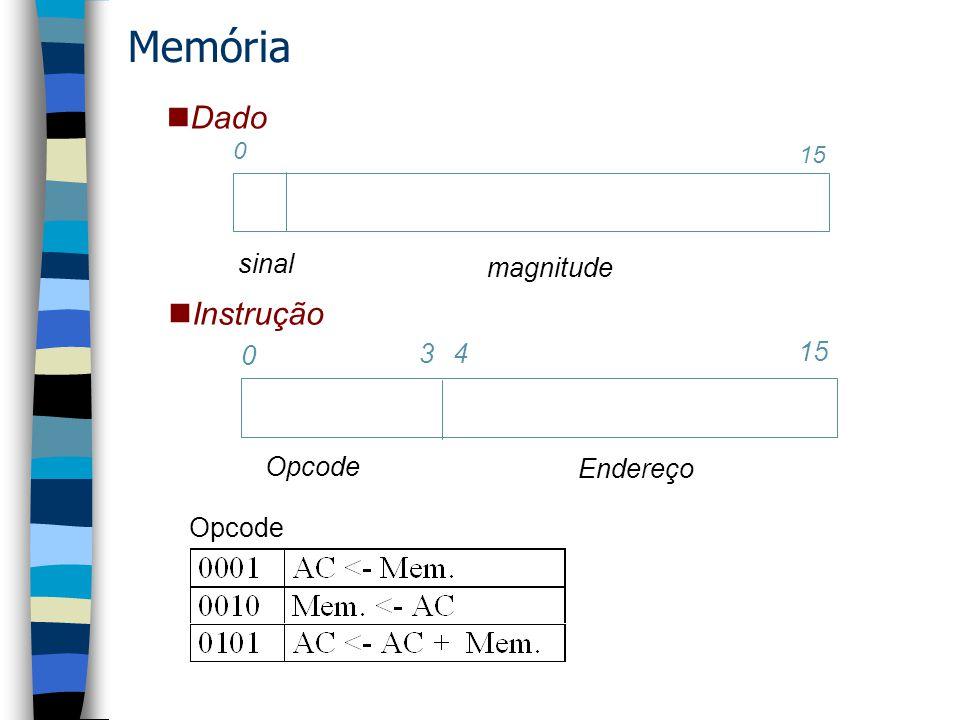 saída Y + X controle Tx Ty Z Tz entrada A clk Z = a + b + c X = -; Y=-; Z=-; 00 CLRD end+0(a) X = a; Y=0; Z=0; 05 - ------- Execução de um progama memória cpu memória cpu memória Contador de programa Memória: Instruções end(dados) Contador do Programa (PC) cpu 01 ADD end+1(b) X = b; Y=a; Z=0; 02 ADD end+2(c) X = c ; Y= a+b; Z =0; 03 ADD - X = -; Y= a+b+c; Z =0; X = -; Y= a+b+c; Z =a+b+c; 04 DISP - Instruções end (dados) memória Inst |dados
