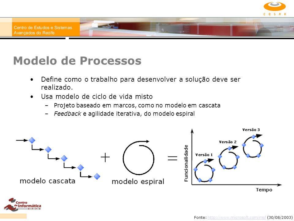 Modelo de Processos Define como o trabalho para desenvolver a solução deve ser realizado. Usa modelo de ciclo de vida misto –Projeto baseado em marcos
