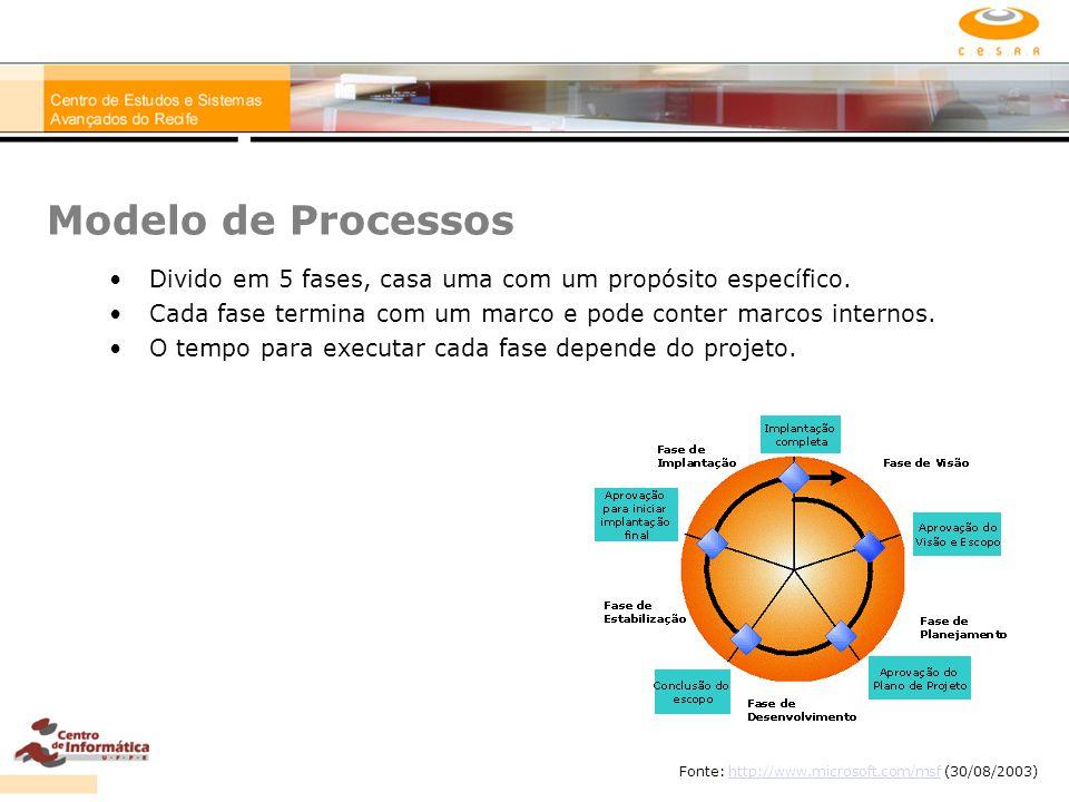 Modelo de Processos Divido em 5 fases, casa uma com um propósito específico. Cada fase termina com um marco e pode conter marcos internos. O tempo par