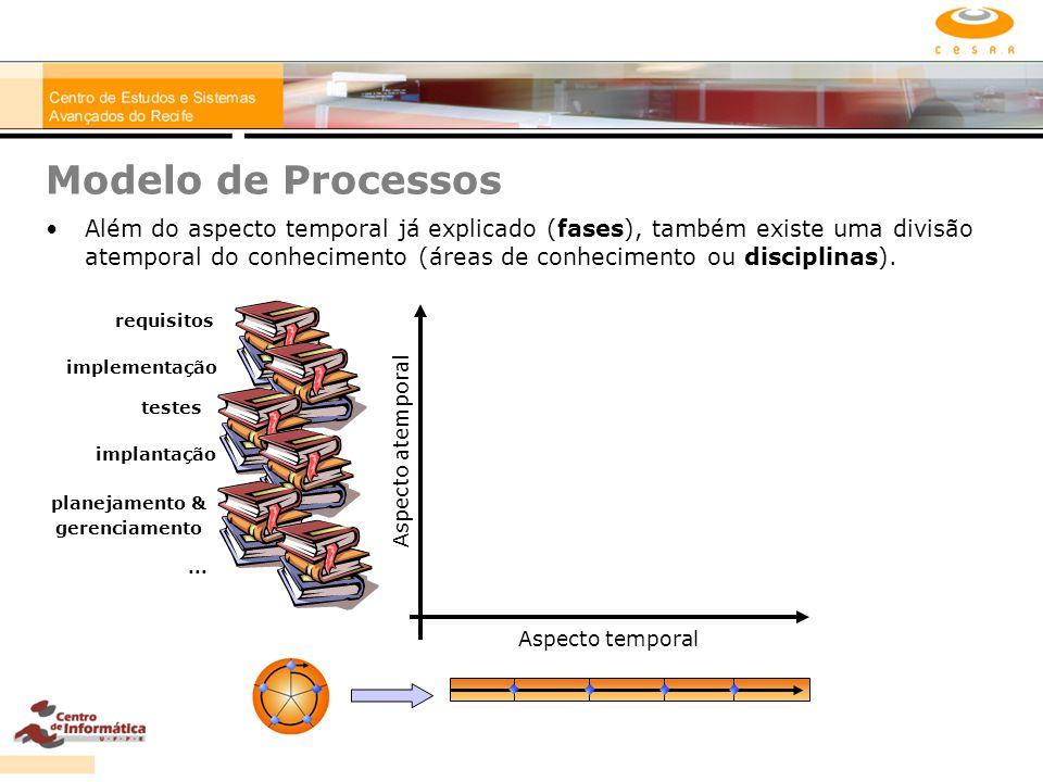 Modelo de Processos Além do aspecto temporal já explicado (fases), também existe uma divisão atemporal do conhecimento (áreas de conhecimento ou disci