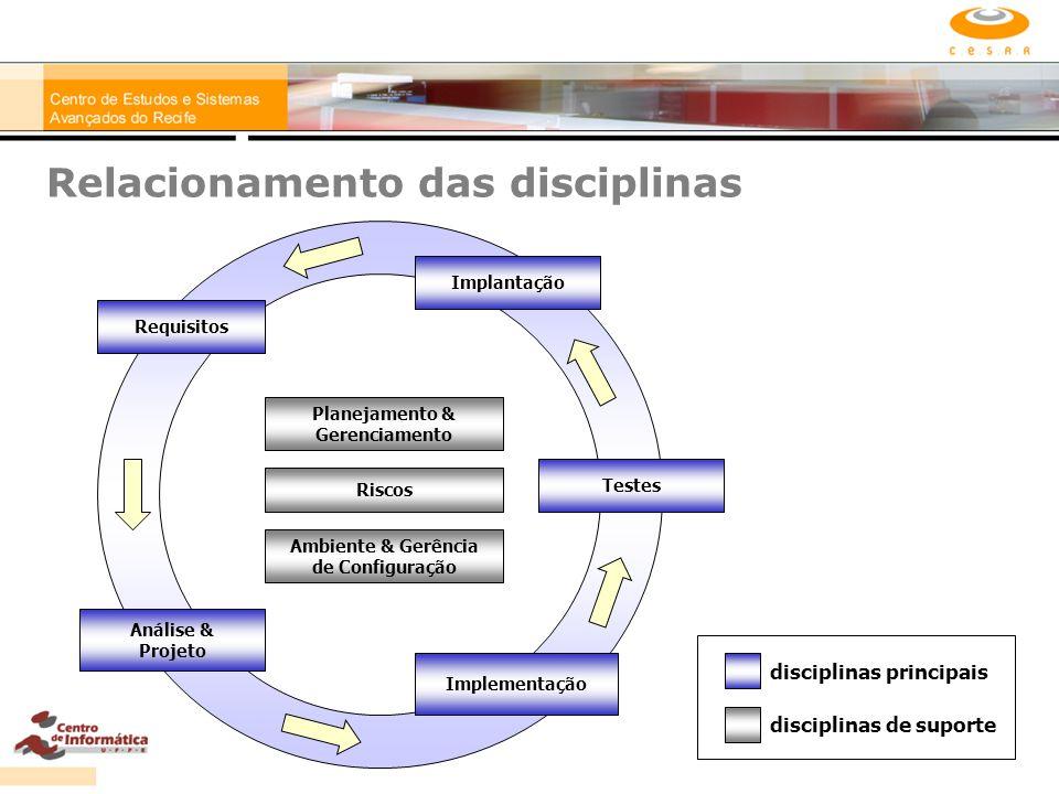 Relacionamento das disciplinas Requisitos Análise & Projeto Implementação Implantação Testes Riscos Ambiente & Gerência de Configuração Planejamento &