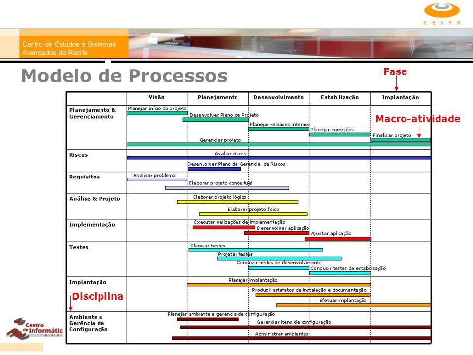 Modelo de Processos Macro-atividade Fase Disciplina