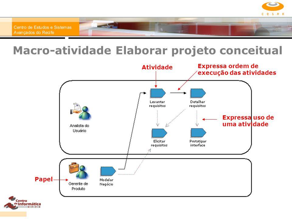 Macro-atividade Elaborar projeto conceitual Papel Expressa ordem de execução das atividades Atividade Expressa uso de uma atividade